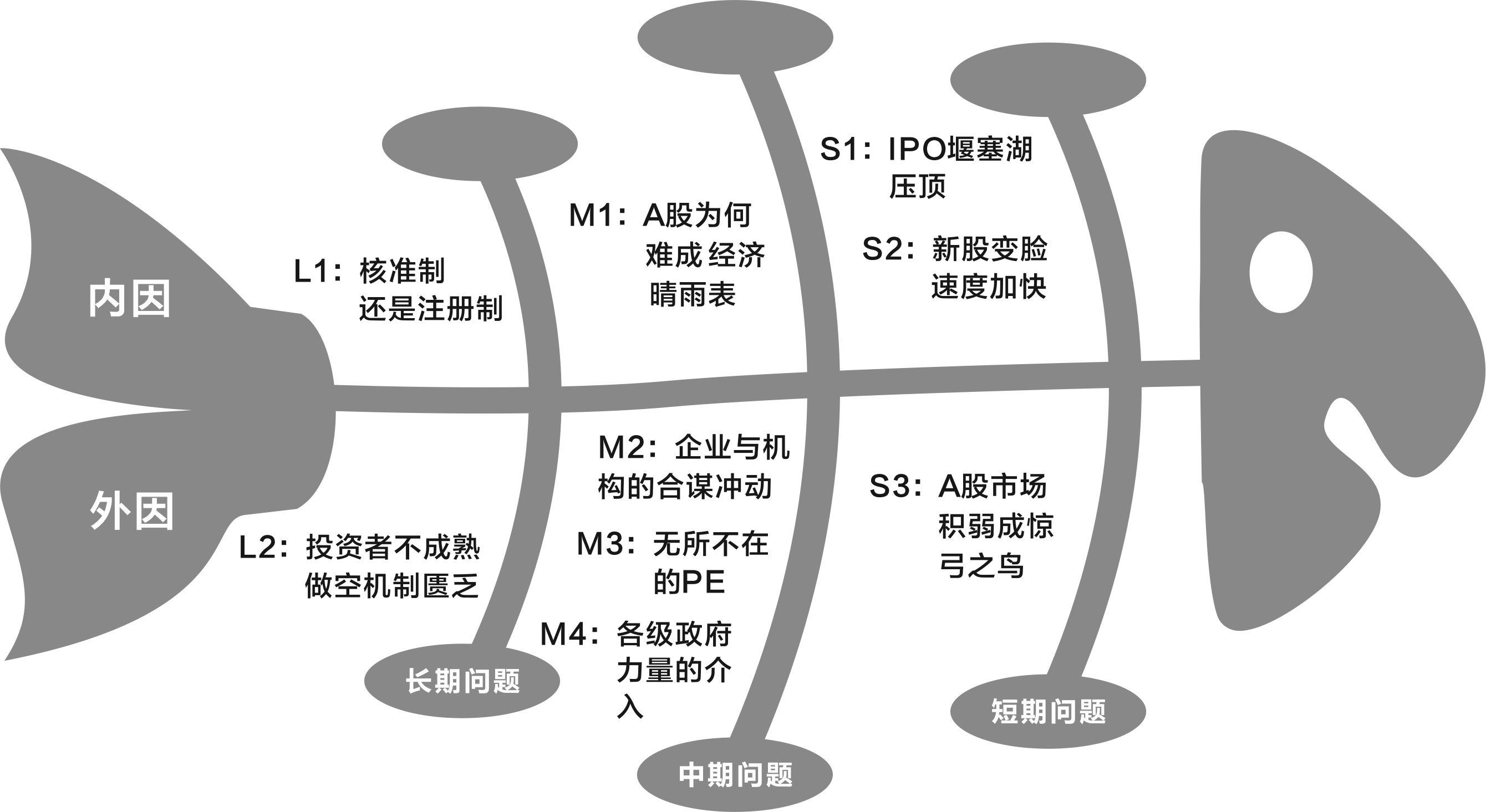 经济管理论文_中国IPO鱼骨图拆解 -论文资料网